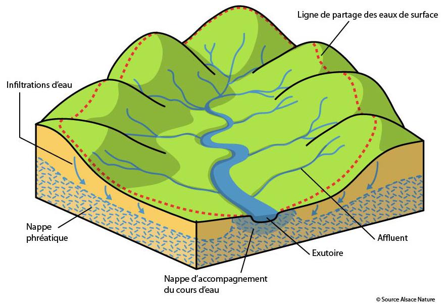 Qu'est ce qu'un bassin versant?